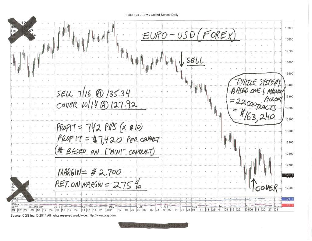 Euro - USD Forex