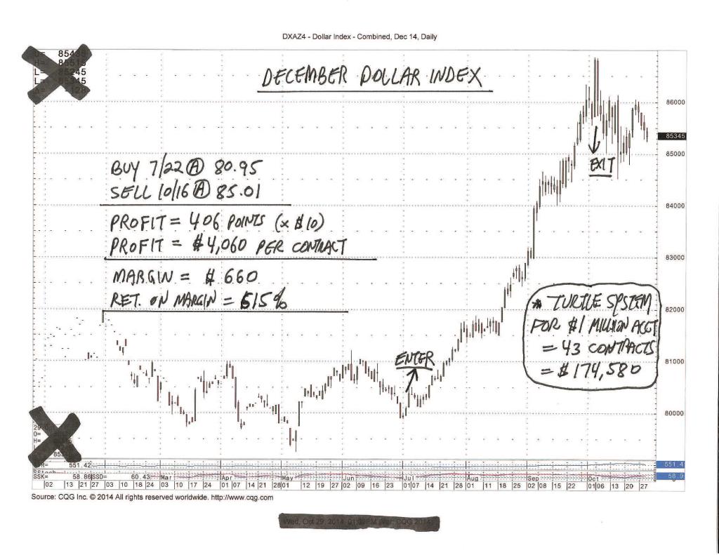 december dollar index